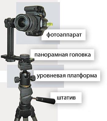 Оборудование для панорамной съемки